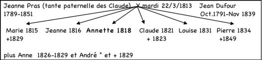 En 1839, un drame terrible ébranle la famille et tout le Forez. Cl14_annette_dufour_html_m2a38135e-ba157