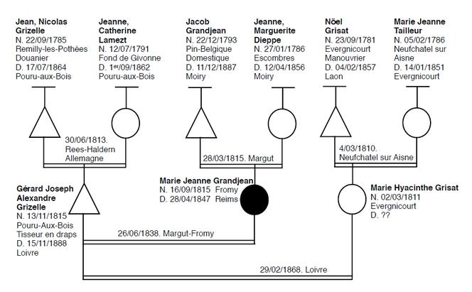 L'énigme d'un acte de décès - www.histoire-genealogie.com